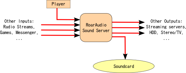 Basic schema of a RoarAudio setup
